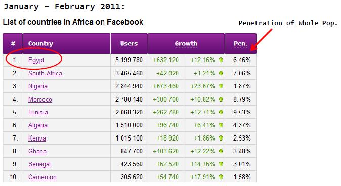 Egypt Facebook Stats