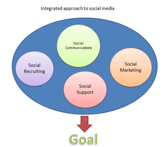 Integrated Social Media